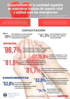infografia_Estudio_RCP.png